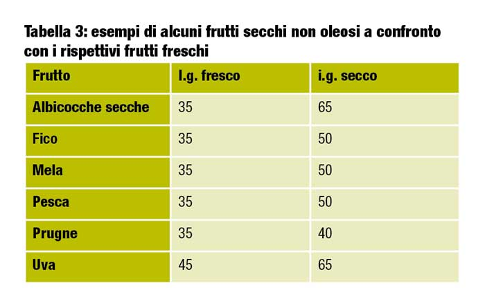 la frutta non oleosa