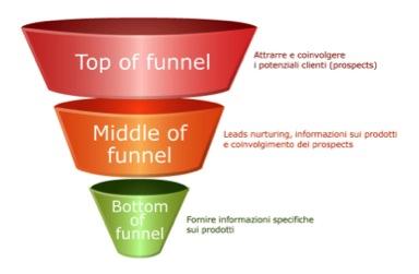 Il funnel di vendita