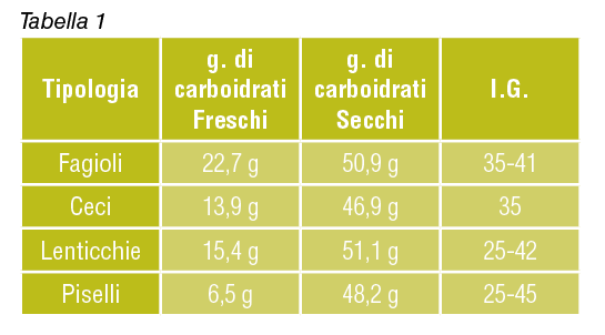 carboidrati di fagioli, ceci, lenticchie e piselli