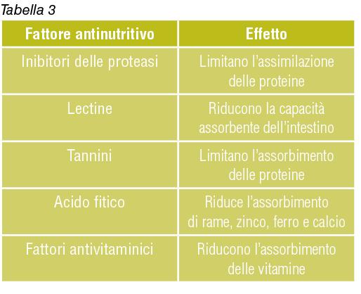 fattori antinutrivi ed effetti
